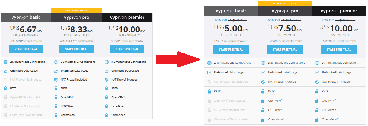 VyprVPN coupon activated example